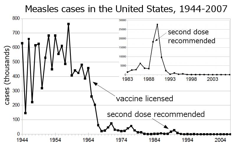 Mässlingfall i USA