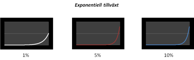 Exponentiell tillväxt