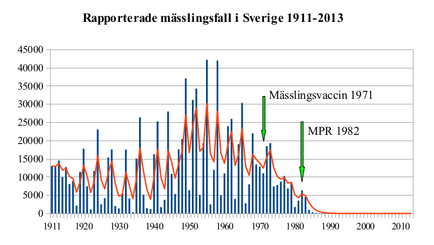 Mässling_i_Sverige_1911-2013