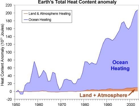 heat ackumulering