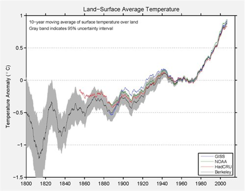 decadal-land-surface-average-temperature-berkeley-earth_500x389
