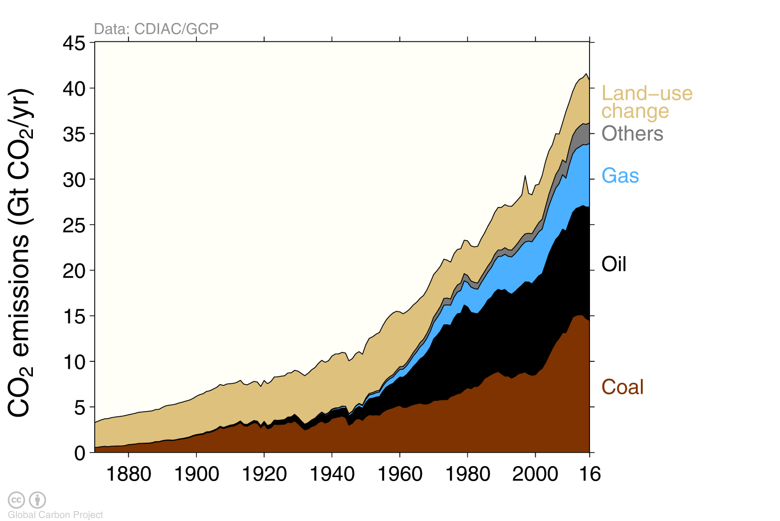 s41_Total_Emissions_by_source