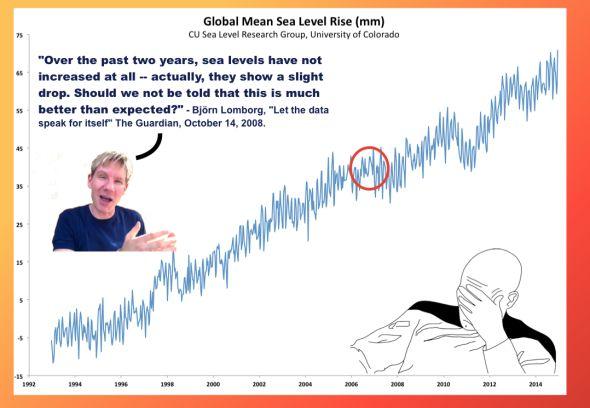 Lomborg sealevel