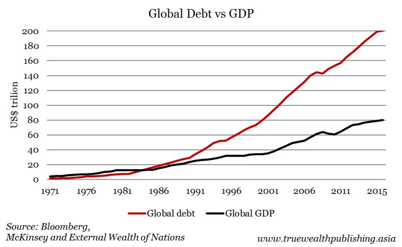 Global debt vs gdp