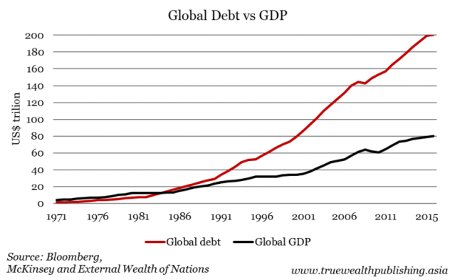 Global debt vs gdp