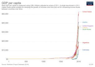 maddison-data-gdp-per-capita-in-2011us-single-benchmark