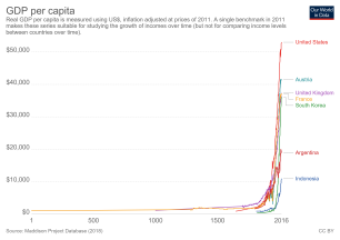 maddison-data-gdp-per-capita-in-2011us-single-benchmark