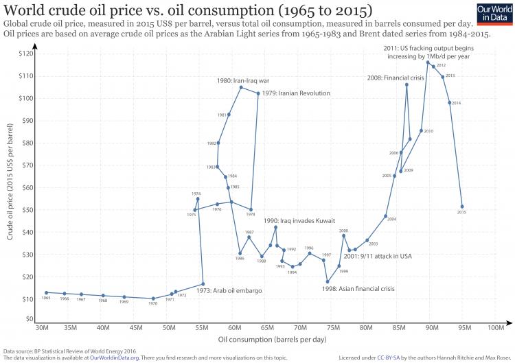 Oil-prices-vs.-consumption-750x529