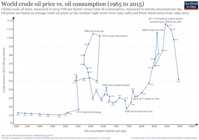 Oil-prices-vs.-consumption-750x529