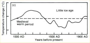 Medieval warming graf IPCC