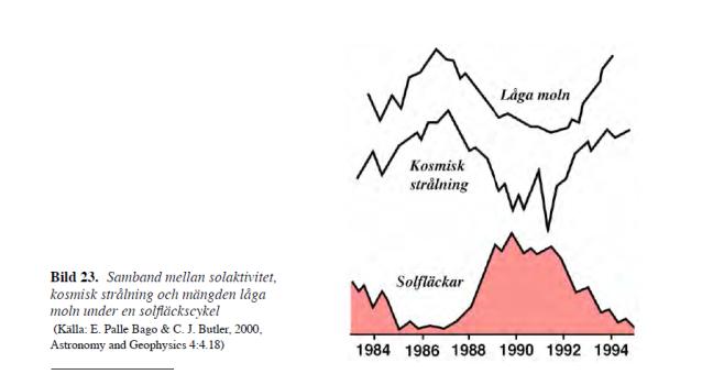 Svensmark korrelationer Falskt Alarm