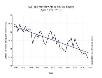 Arctic sea ice 2019