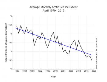 Arctic sea ice 2019