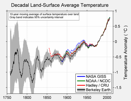 Berkely decadal-comparison-small