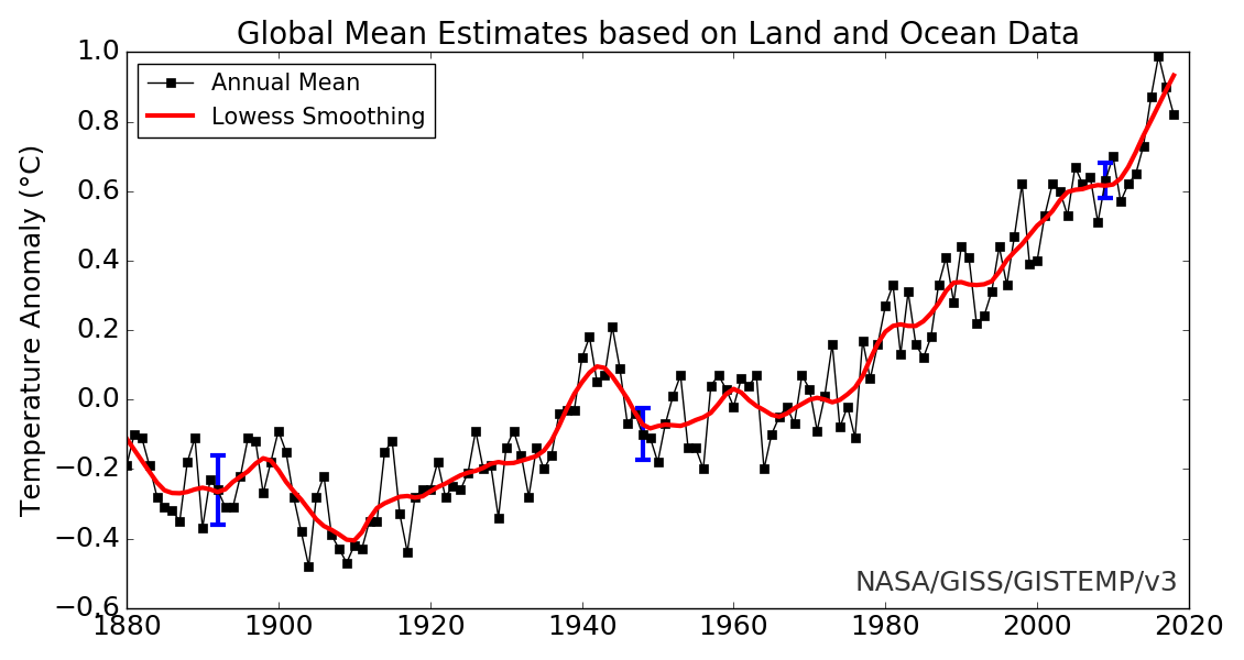 Global mean GISS 1880-2019