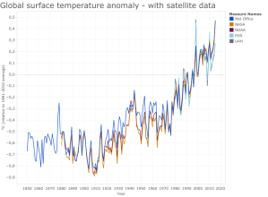 Global surface temperature anomaly