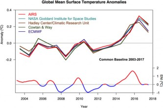 nasa-airs-infrared-satellite-climate-data-and-el-nino-cycles_100699491_m