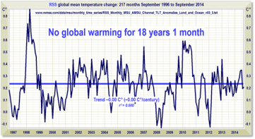 No warming 18 yr
