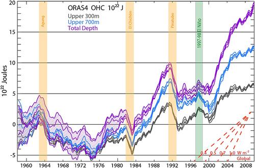 Ocean heat GeoPhys balseda
