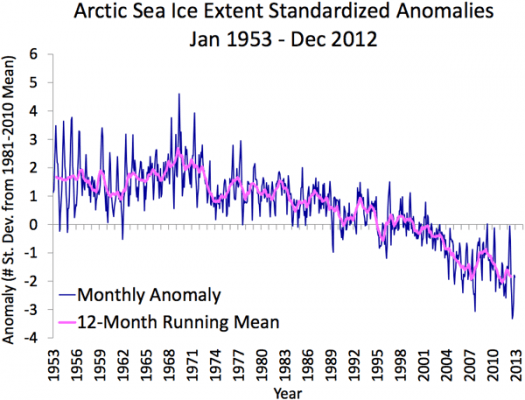 Sea Ice mean_anomaly_1953-2012-525x400