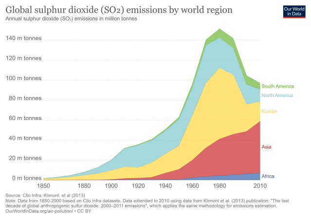 so-emissions-by-world-region-in-million-tonnes