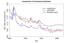 Uncertainties compare