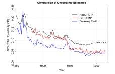 Uncertainties compare