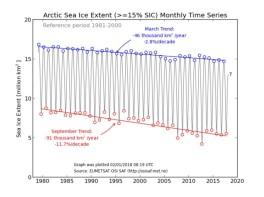 arktisk-havsis-frc3a5n-noll