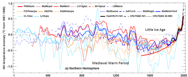 ipcc_ar5_fig_5_7_temp_reconstruction_past_200_years_modified