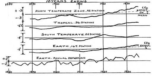 callendar temp early 1900