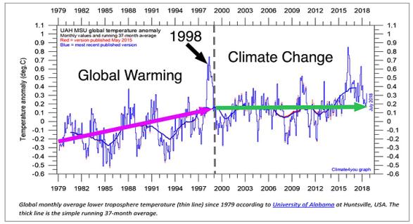 Mätserie Stilbs Klimatkarusellen