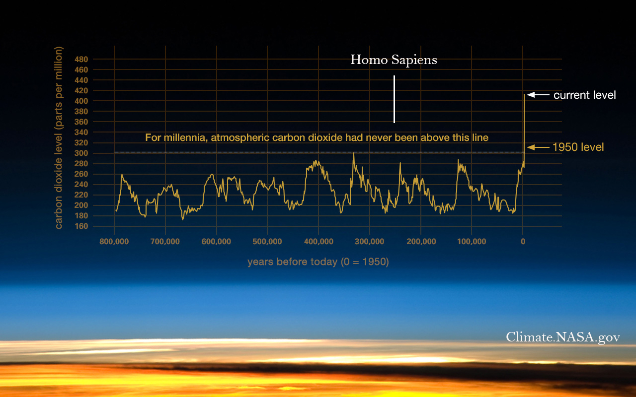 co2-graph-051619 NASA 800kår