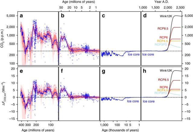 CO2 historiskt Nature