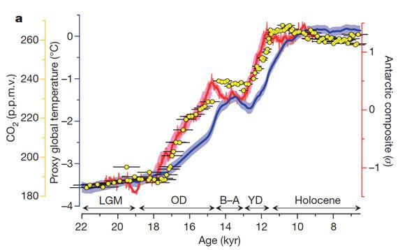 CO2 warming istider