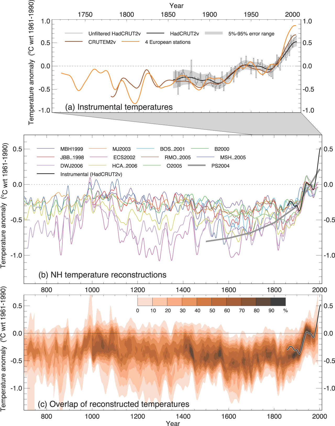 IPCC AR4 paleografer