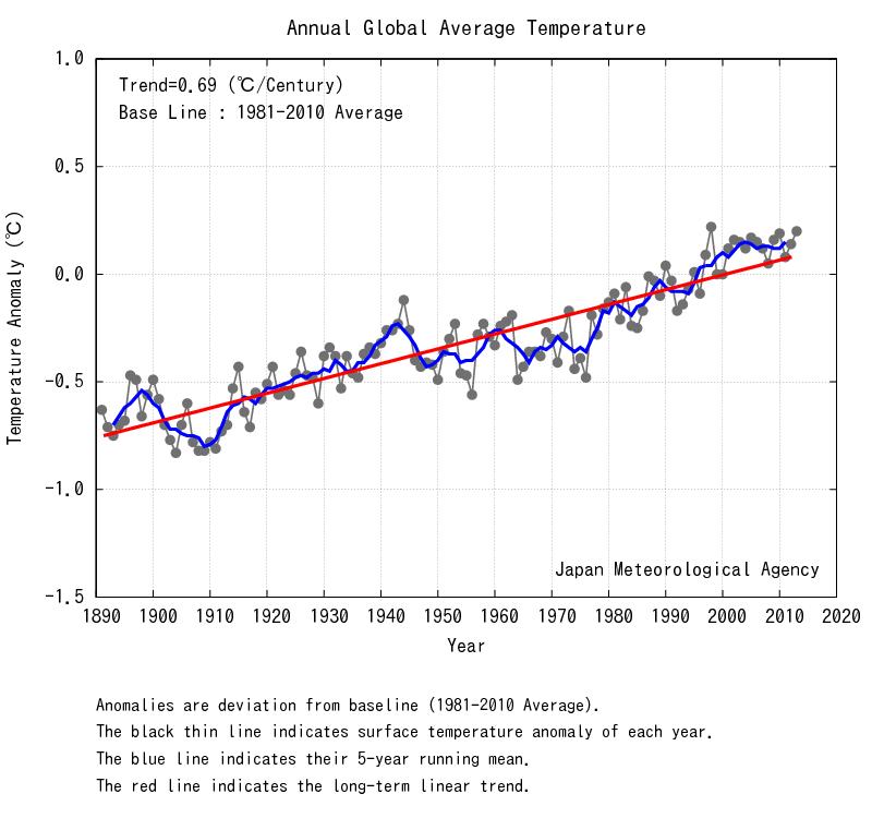 JMA global temp