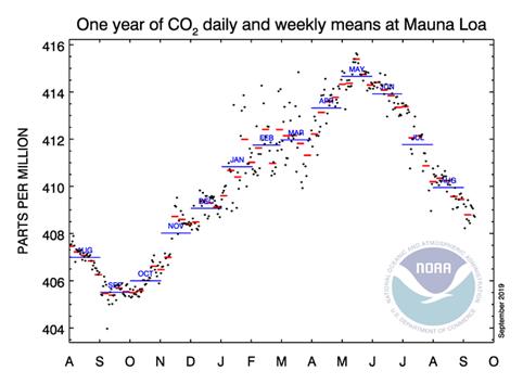 Mauna Loa inzoomad