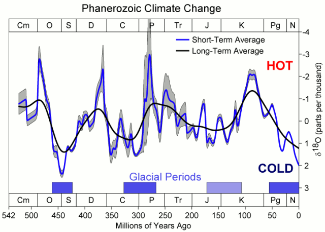 Phanerozoic_Climate_Change