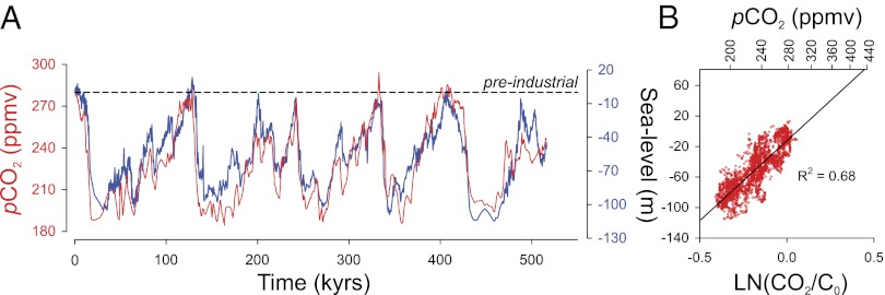 pnas sea vs CO2 levels 500 ky