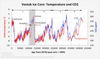 vostok_T_CO2