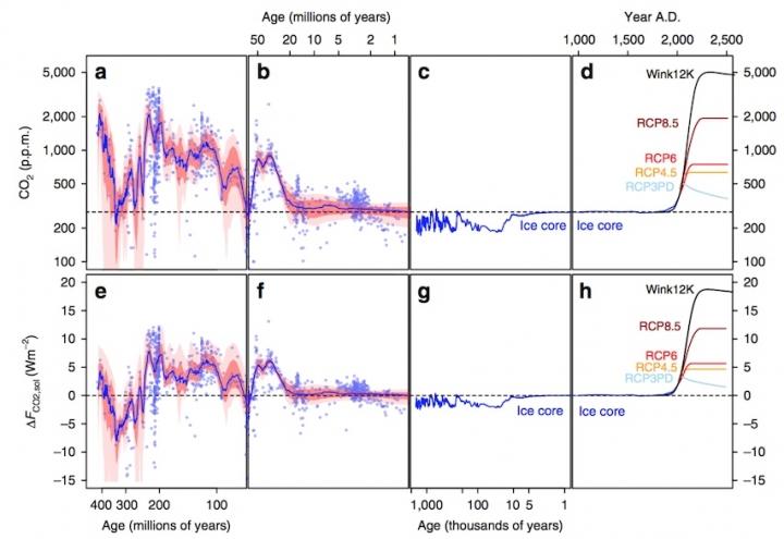 CO2 miljoner år tillbaka Foster et al 2017