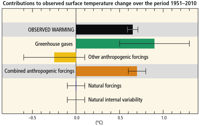 IPCC AR5 Forcings