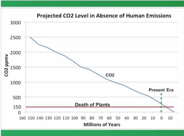Low levels of CO2 Moore
