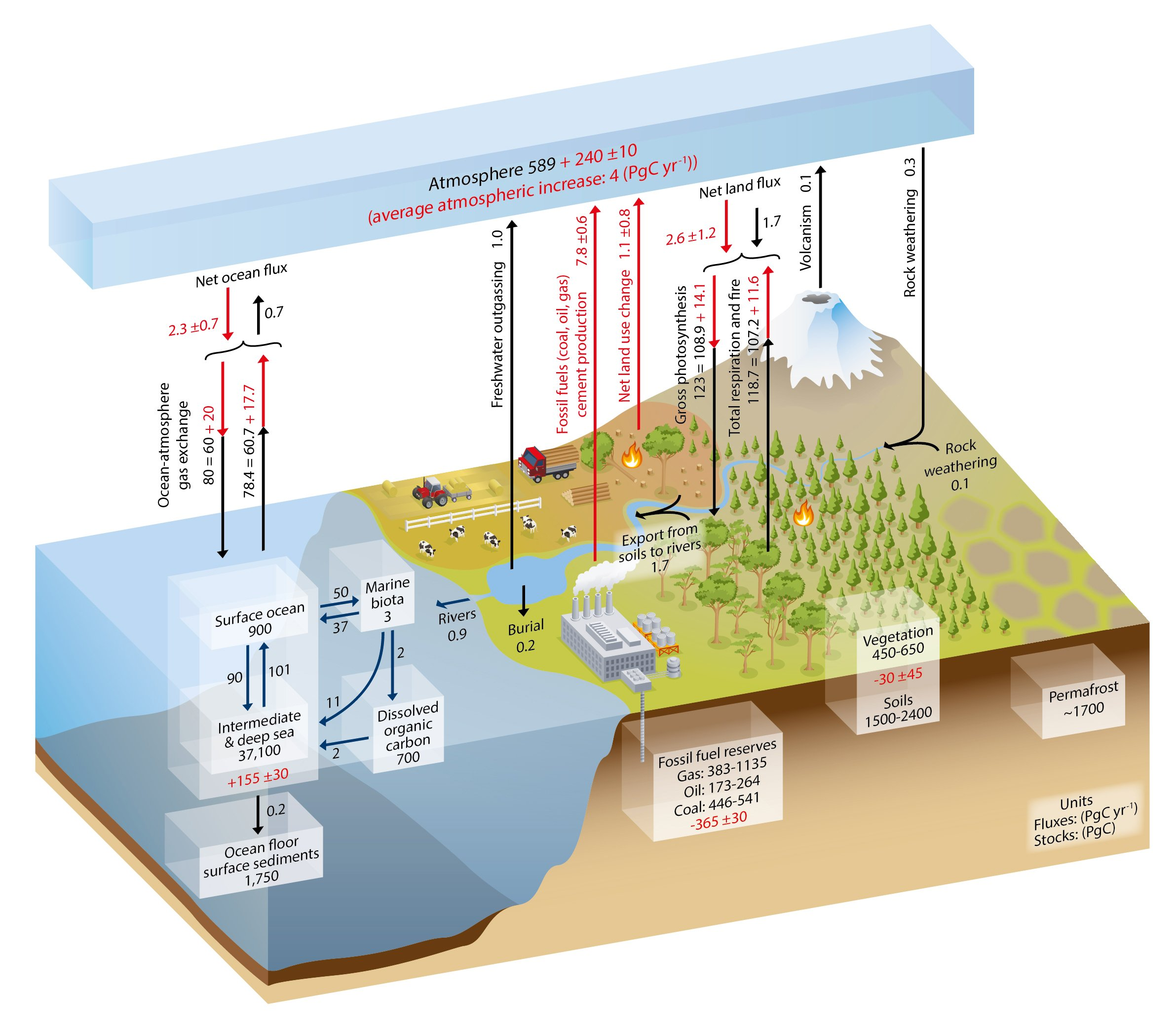 Carbon cycle IPCC AR5 Fig6-01-2