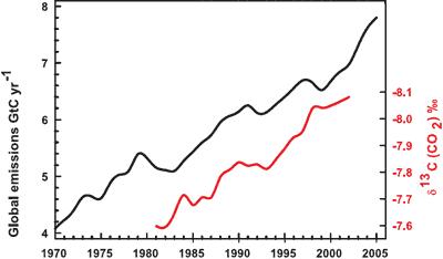CO2 isotop IPCC AR4