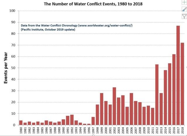 vattenkonflikter