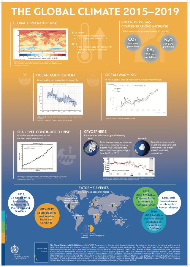 WMO global climate 2015-2019