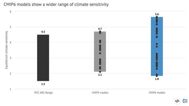 klimatkänslighet CMIP6