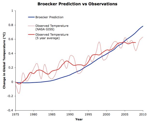 Broecker_Comparison_Zoomed