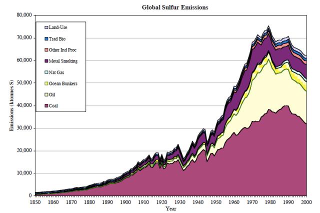 SO2-emissions